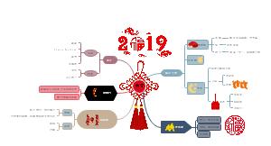 春节思维导图