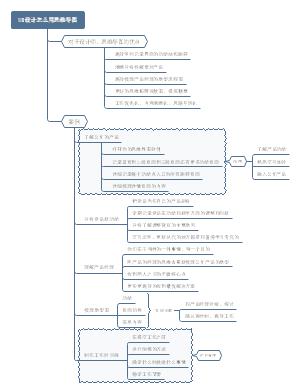UI设计怎么用思维导图