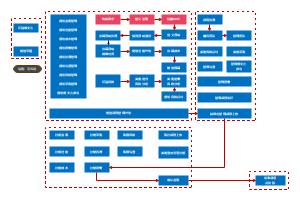 PMP流程架构