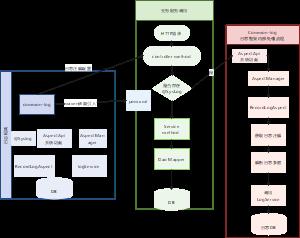 微服务日志框架