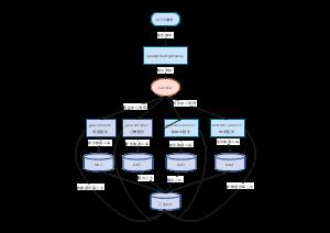 微服务业务分库日志同步框架