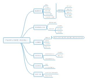 产品经理工作流程图