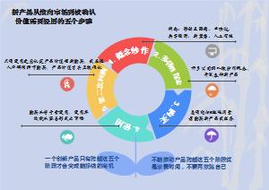 新产品价值得到认可的五个阶段