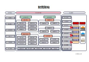 财务系统架构图