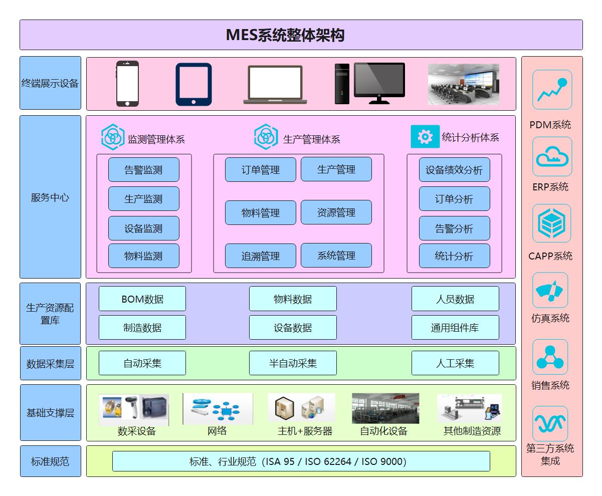 MES架构图