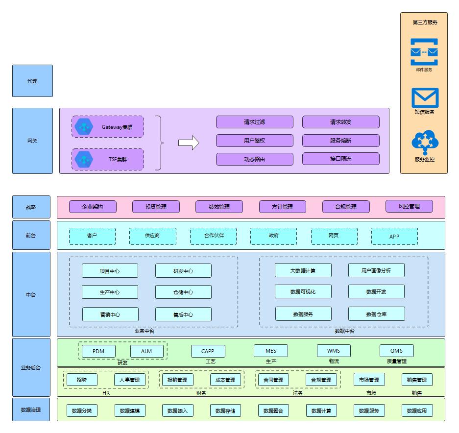 数字转型企业架构