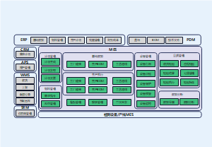 智能工厂系统架构