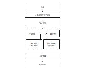 企业内部管理流程