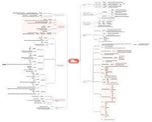 【053】英语词性解析