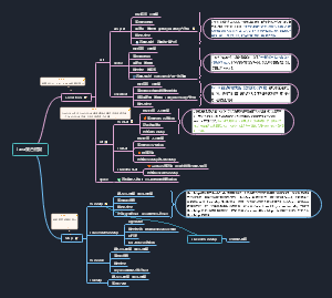 Java集合框架
