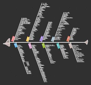 数据科学家技能图谱鱼骨图20200212