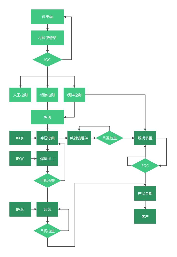 运维管理架构流程