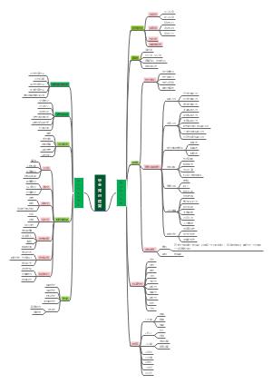 语文-中考知识框架-beryl10016