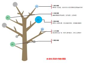 失败原因分析树