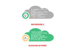 自动化和半自动化生产云图