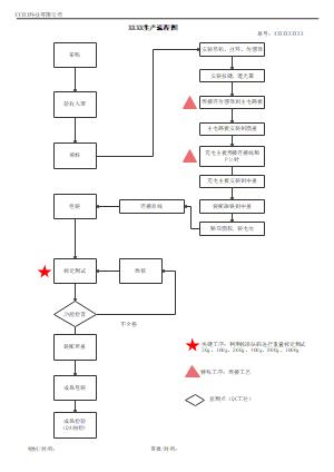 生产流程图