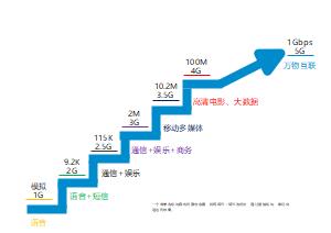 移动网络发展信息图