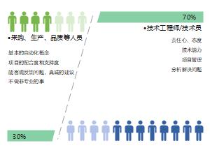 成员影响权重图