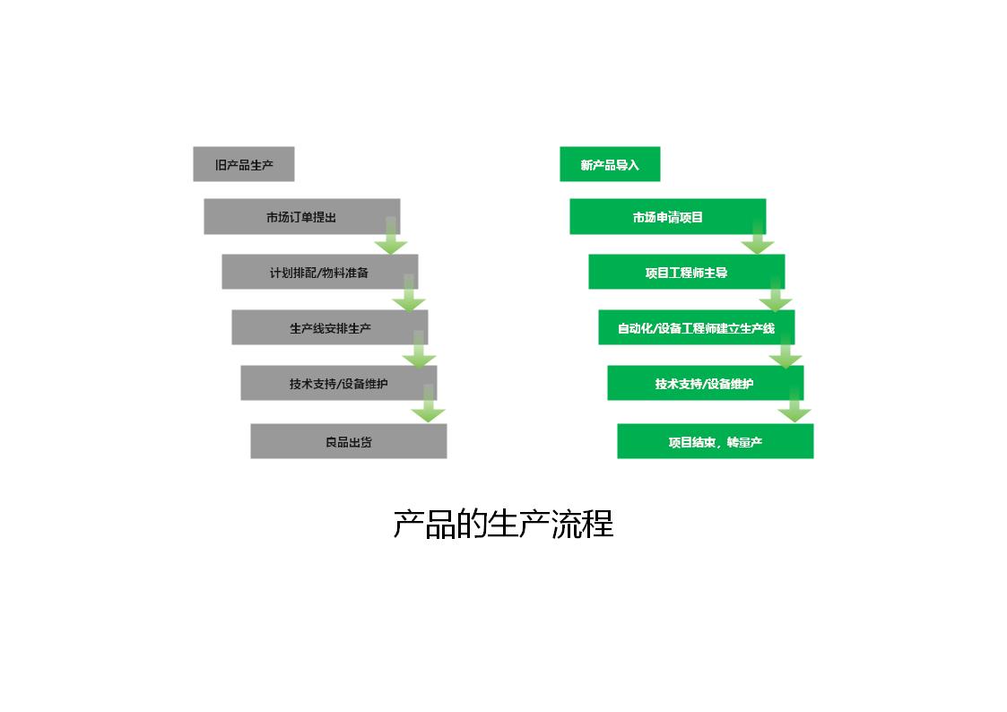 产品的生产流程