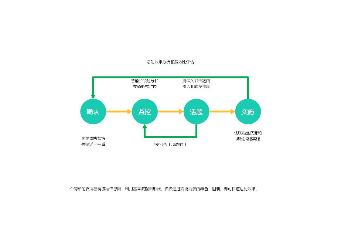 微博营销流程信息图