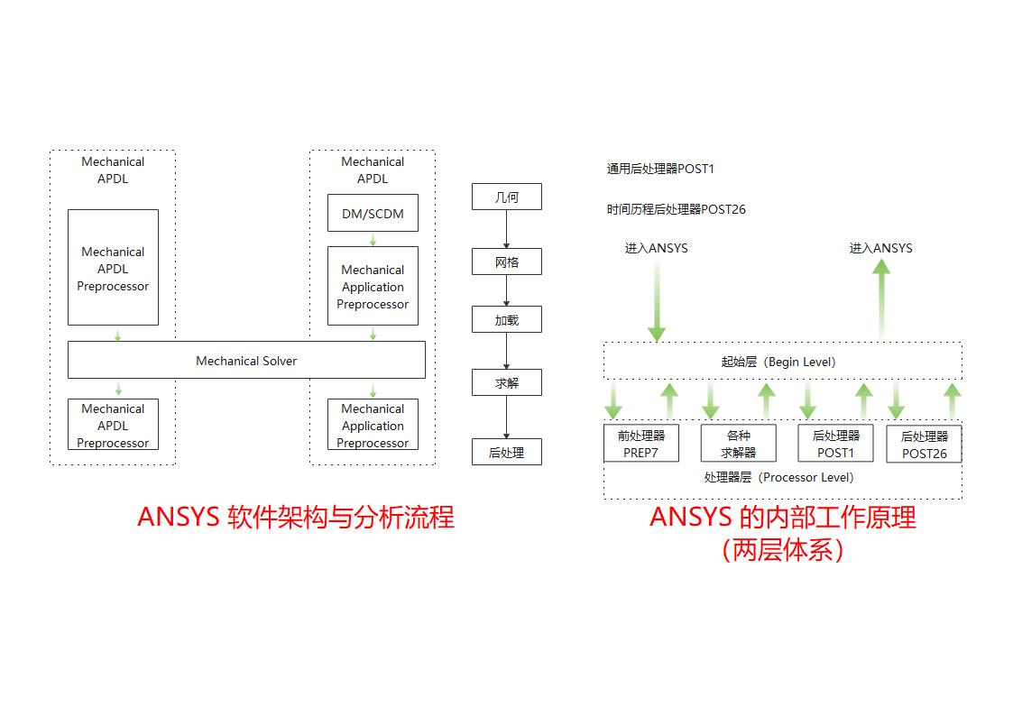 ANSYS结构分析软件架构及两层体系