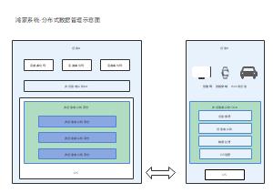 鸿蒙系统-分布式设备虚拟化示意图