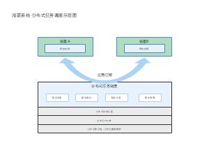 鸿蒙系统-分布式任务调度示意图