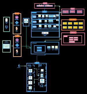微服务部署架构图