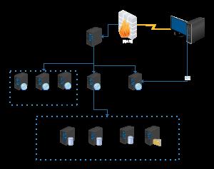 8台服务器拓扑图-1550712447