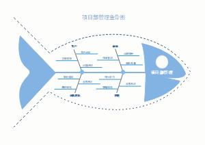 项目部管理鱼骨图