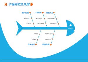 市场营销鱼骨图